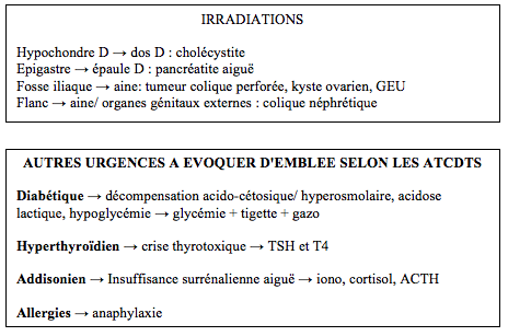 Douleurs abdominales - irradiations