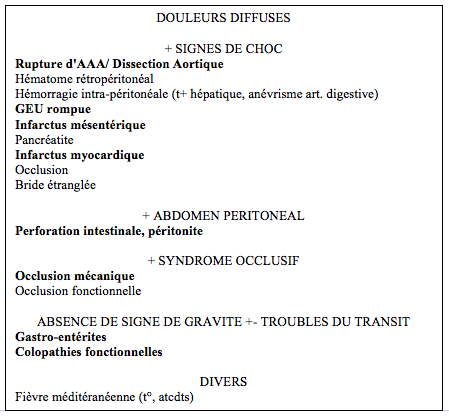 Douleurs abdominales diffuses