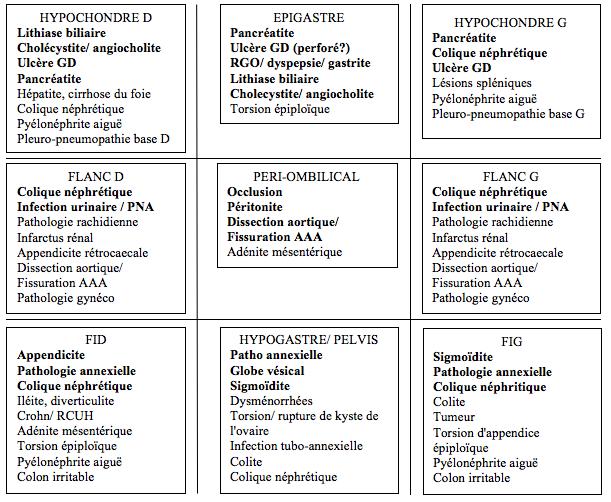 Douleurs abdominales aiguës — Wikimedecine