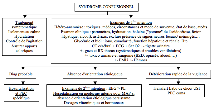 Syndromes confusionnels