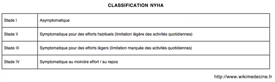 Classification clinique NYHA